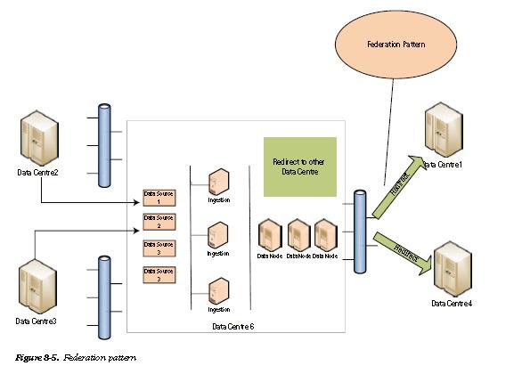 PHP-Fusion Powered Website - FAQ: Big Data Deployment Patterns
