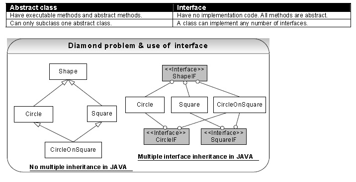 multiple method using inheritance in java